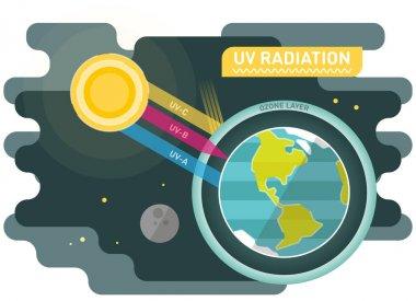 UV radiation diagram, graphic vector illustration