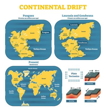 Continental drift chronological movement, historical timeline with earth continents: Pangaea, Laurasia, Gondwana.