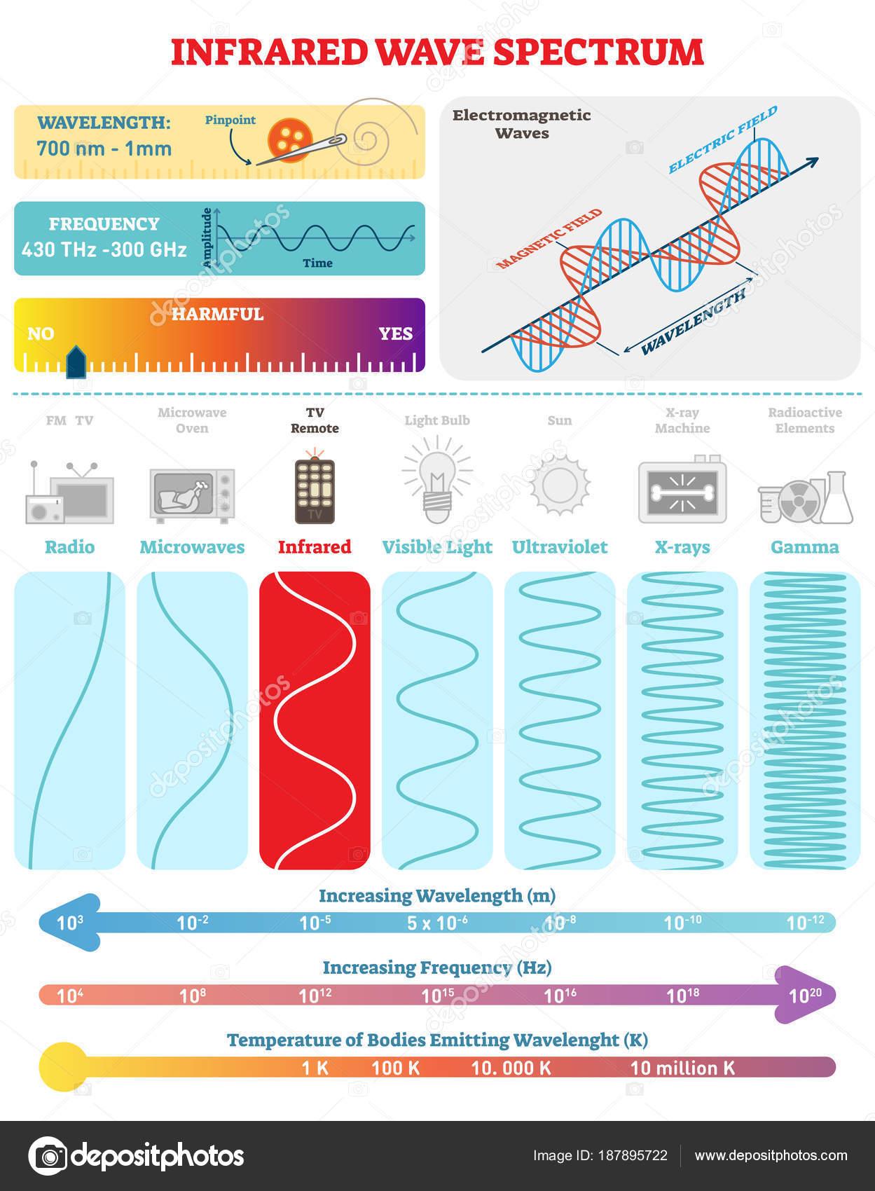 depositphotos_187895722 stock illustration electromagnetic waves infrared spectrum vector electromagnetic waves infrared spectrum vector illustration
