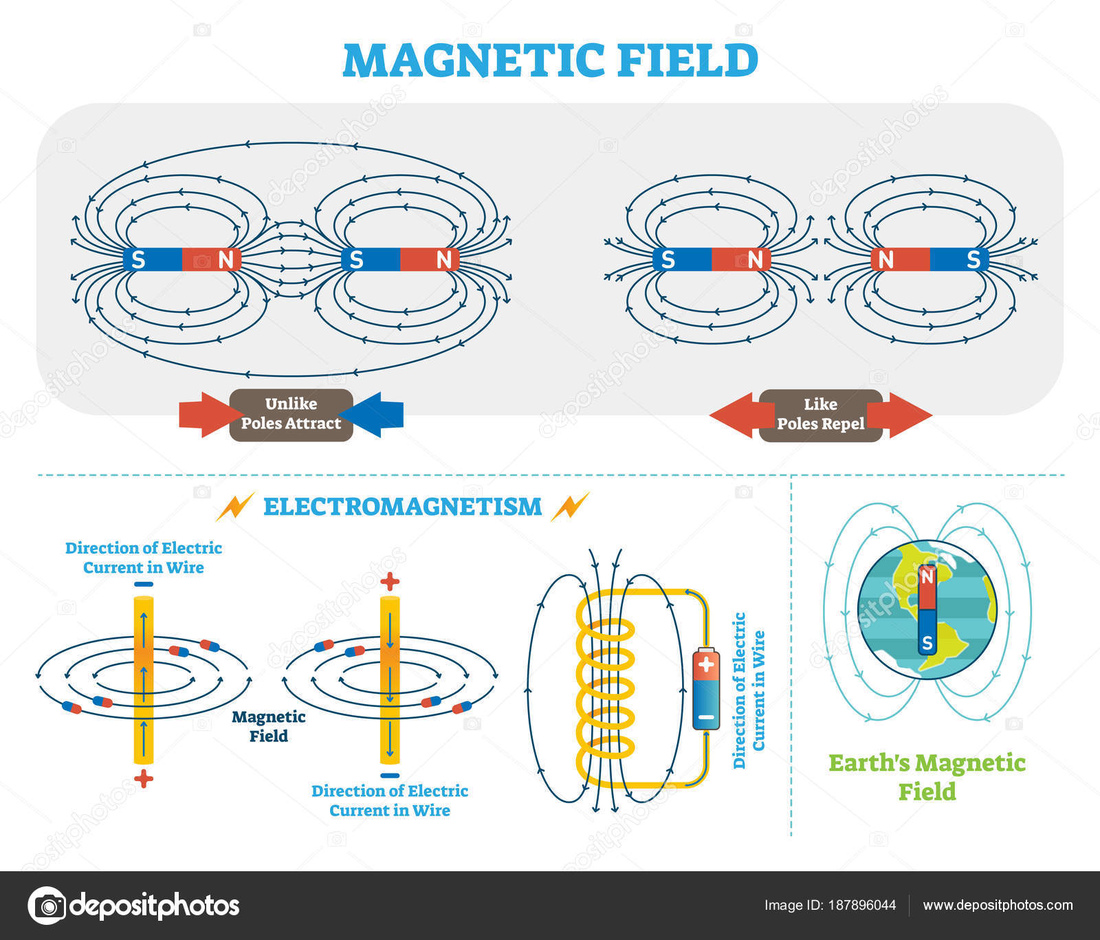 Scientific magnetic field and electromagnetism vector illustration scientific magnetic field and electromagnetism vector illustration scheme electric current and magnetic poles scheme earth magnetic field diagram ccuart Images