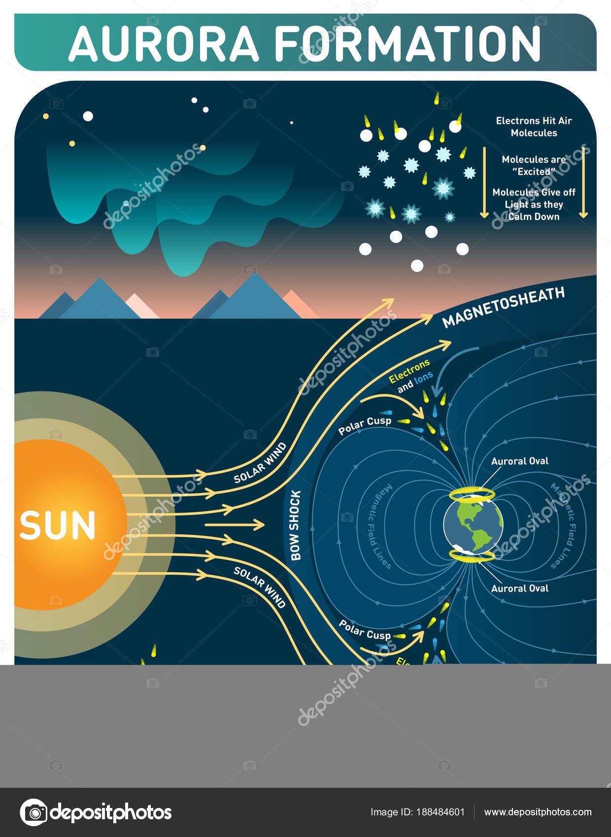 diagram of aurora diagram data schema Aurora Borealis Formation diagram of aurora wiring diagram imp diagram of aurora australis aurora formation scientific cosmology infopgraphic poster