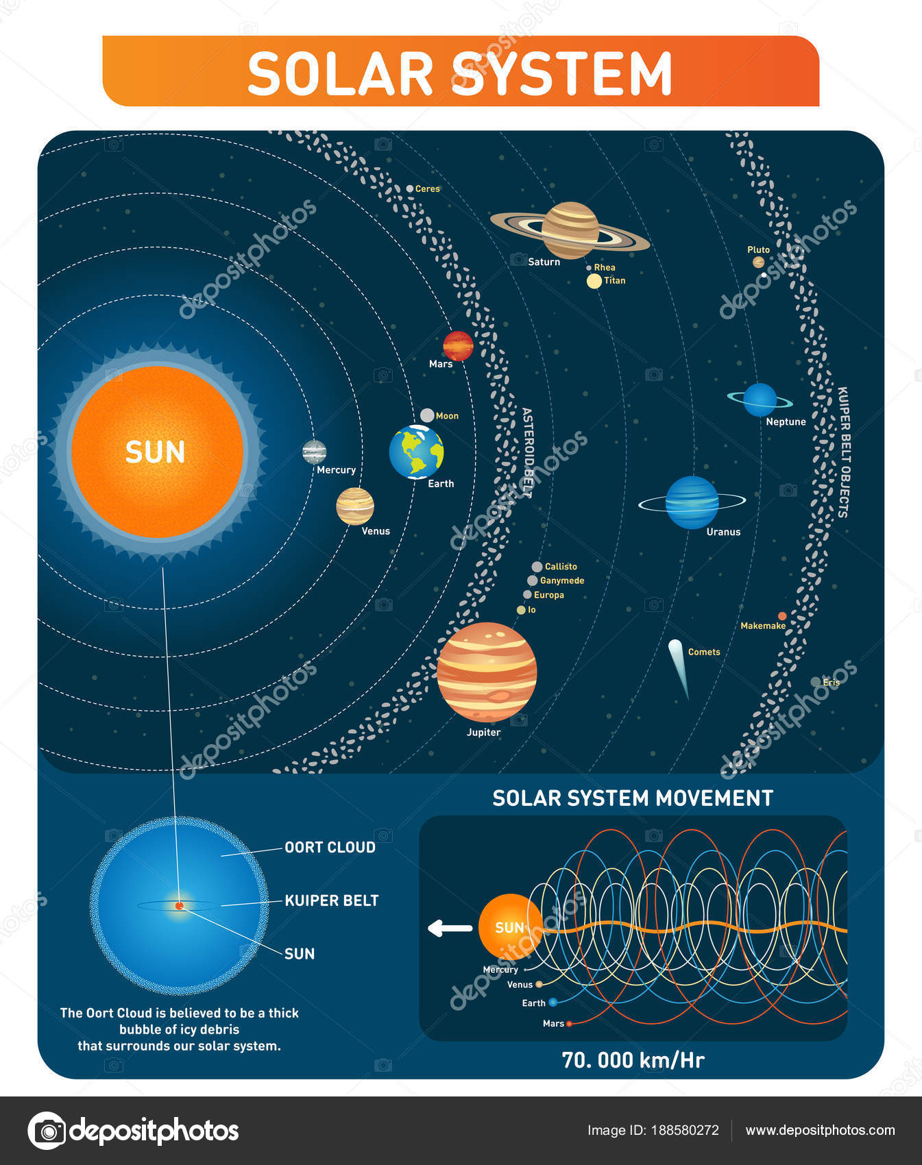 Diagram of solar system with asteroid belt | Solar system
