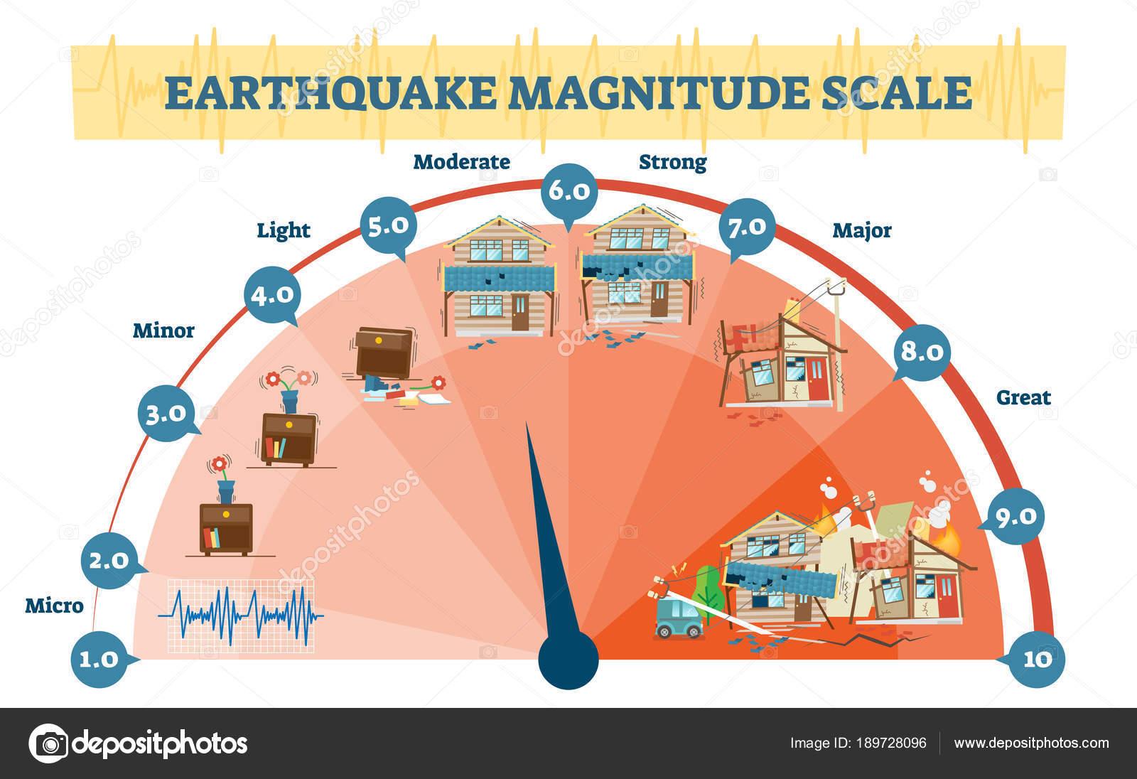 depositphotos_189728096 stock illustration earthquake magnitude levels vector illustration earthquake magnitude levels vector illustration diagram, richter