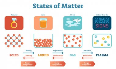 States of Mater Scientific and Educational Physics Vector Illustration Poster with Solids, Liquids, Gas and Plasma.