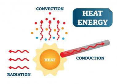 Heat energy as convection, conduction and radiation, physics science vector illustration poster diagram with sun, particles and metal material. clip art vector
