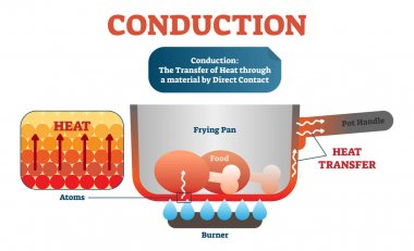 Conduction physics diagram, vector illustration scheme. Moving atoms transferring heat in the material by direct contact. Example with frying pan and burner. stock vector