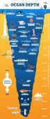 Oceán hloubka podvodní volně žijících živočichů infographic, vektorové ilustrace vzdělávací oceánografie diagram