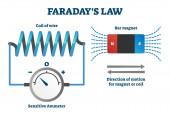 Faradays Gesetz der Darstellung von Induktionsvektoren. Etikettiertes Bildungssystem.