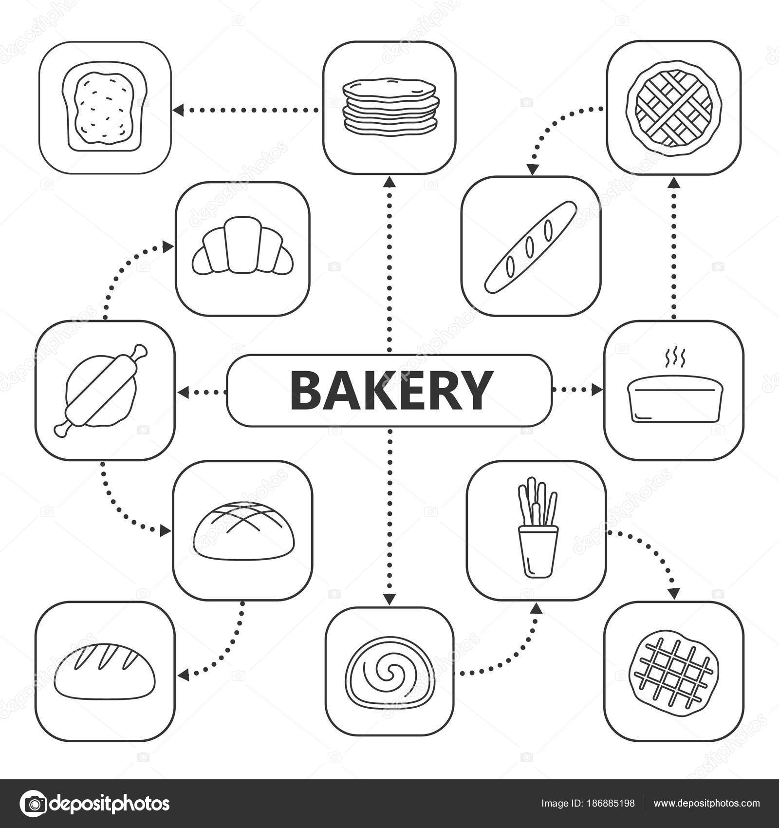 Carte Boulangerie.Carte Mentale Boulangerie Avec Des Icones Lineaires Regime Concept