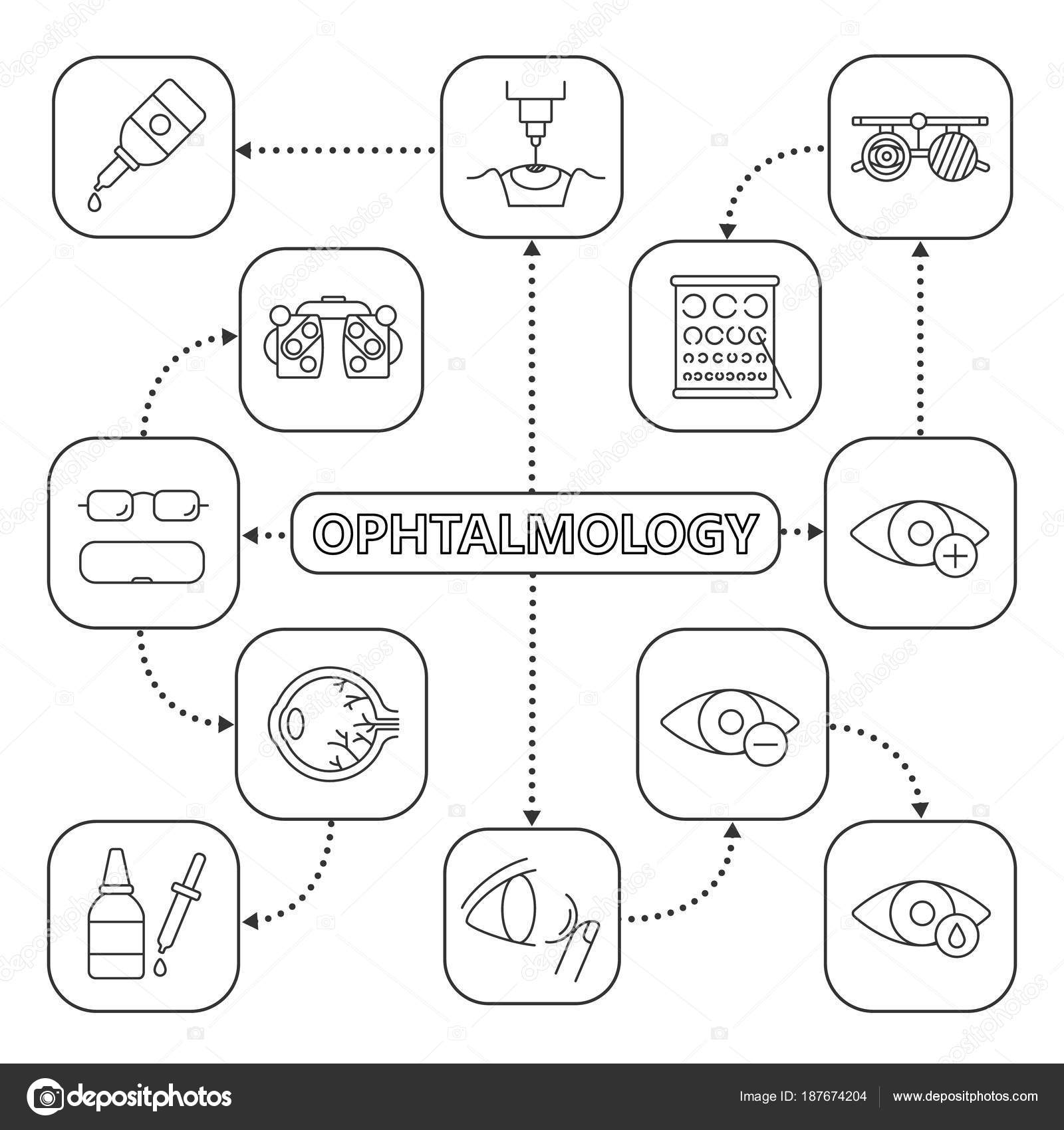 Ophthalmology Mind Map Linear Icons Optometry Concept Scheme Myopia ...