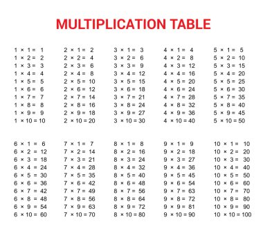 Multiplication Table. Educational Material for Primary School Level. Colorful Abstract Background One, Two, Three, Four, Five, Six, Seven, Eight, Nine, Ten. Helpful For Children, Classroom