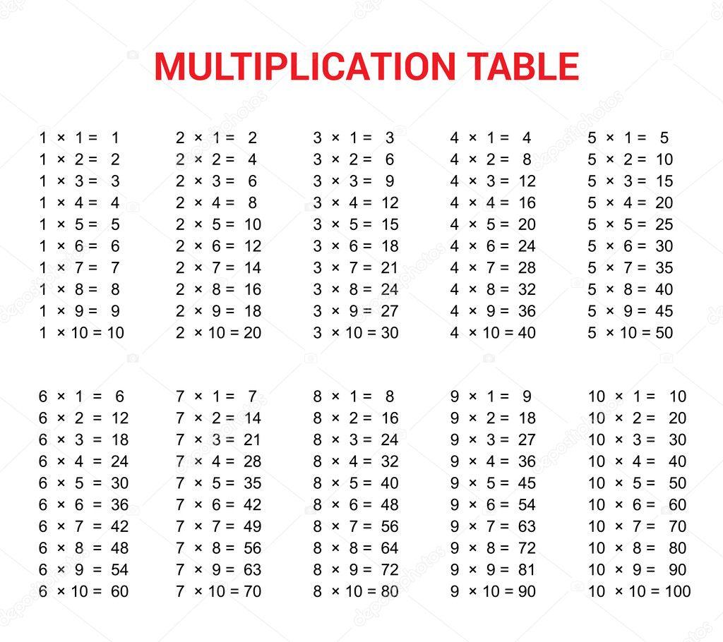 Tafel van vermenigvuldiging lesmateriaal voor de for Werkbladen tafels