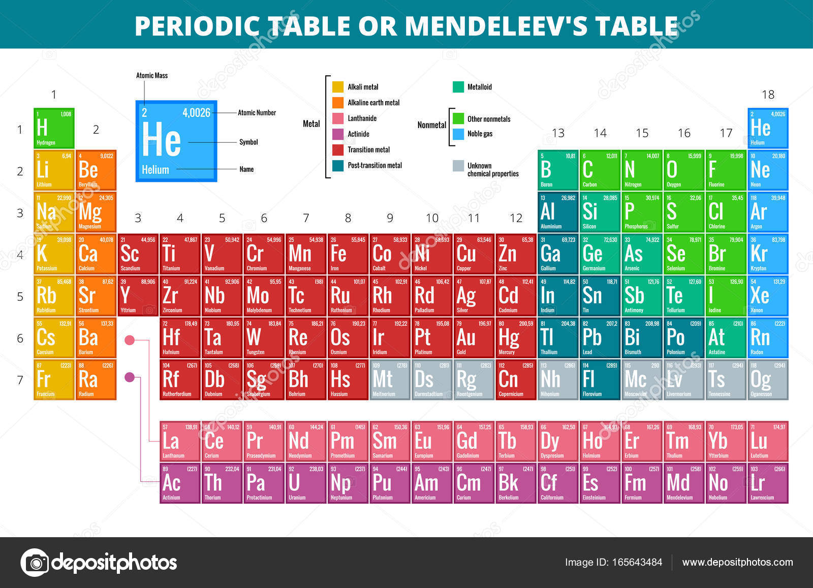 Mendeleevs periodic table of elements vector illustration stock mendeleevs periodic table of elements vector illustration stock vector urtaz Choice Image