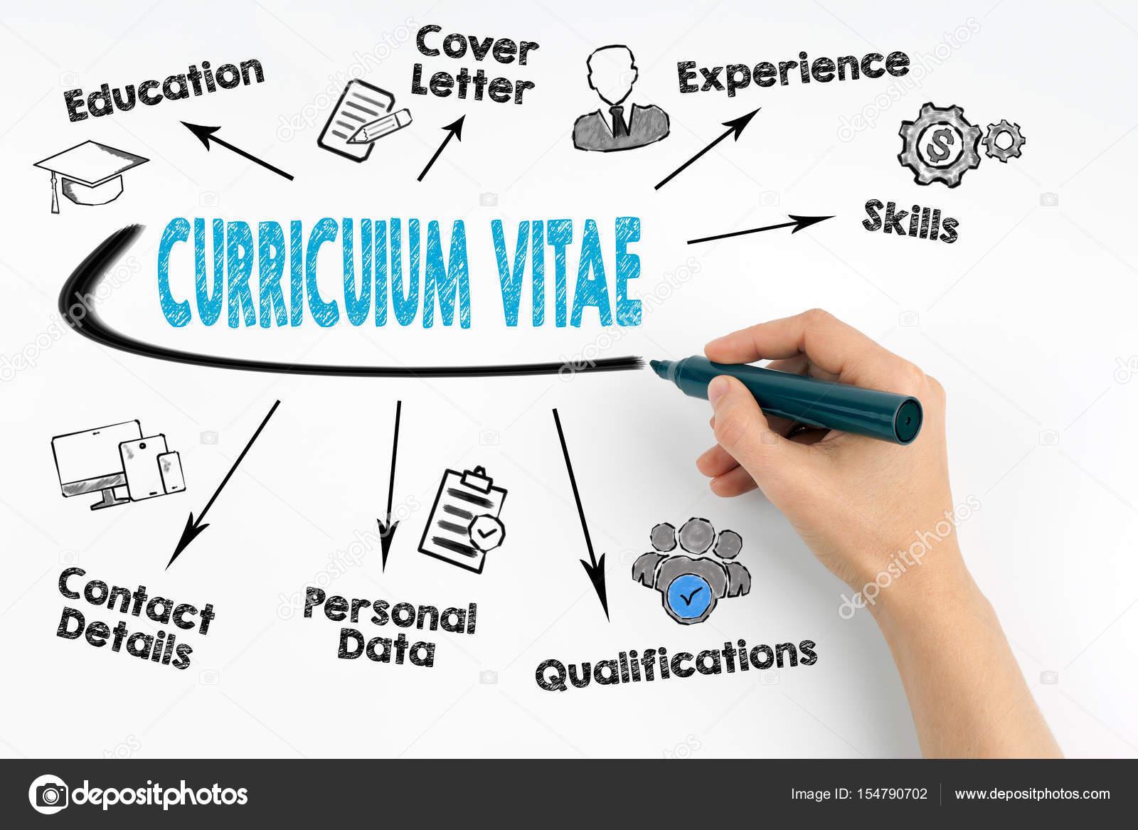 Mano con marcador escribir el concepto de Curriculum Vitae — Foto de ...