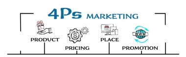 4Ps Marketing. Product, Pricing, Place and Promotion concept