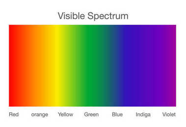Visible spectrum of light.