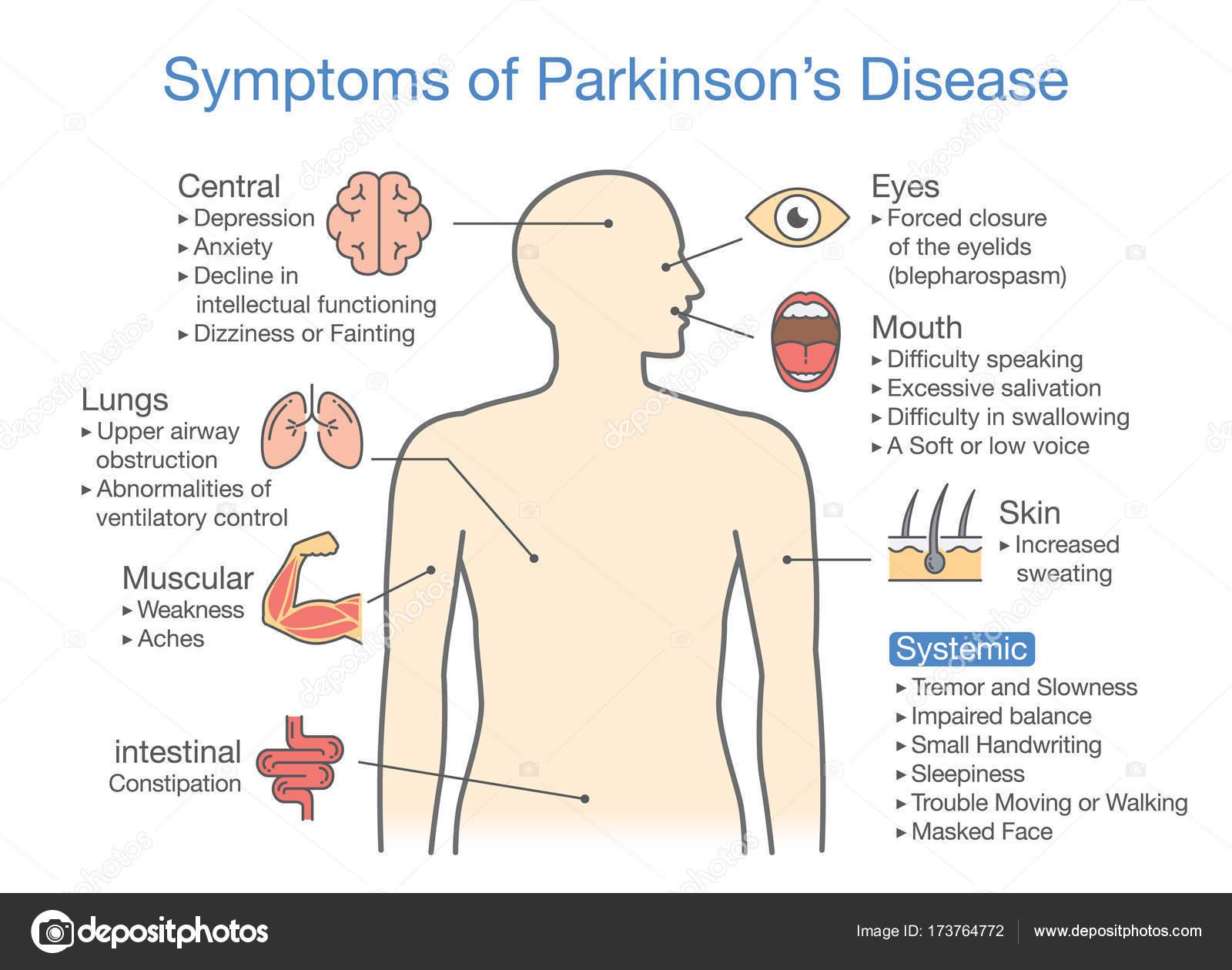 Signos y síntomas de la enfermedad de Parkinson — Vector de stock ...