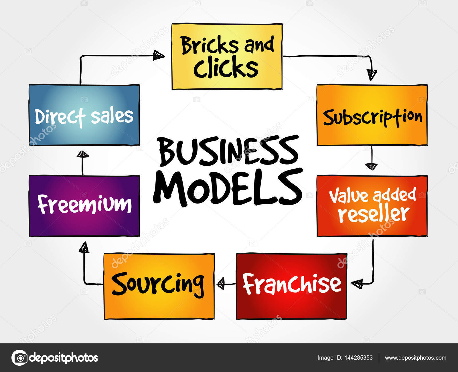 Business model mind map flowchart stock vector dizanna 144285353 business model mind map flowchart business concept for presentations and reports vector by dizanna nvjuhfo Images