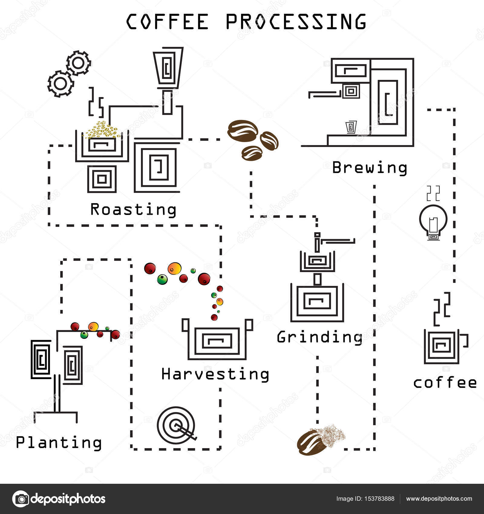 Coffee processing step by step stock vector favector 153783888 all about coffee shop vector by favector pooptronica Images