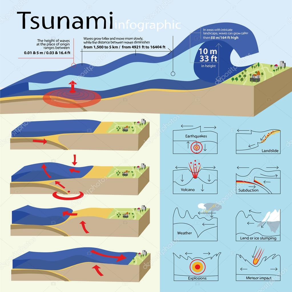 The info-graphic is about tsunami