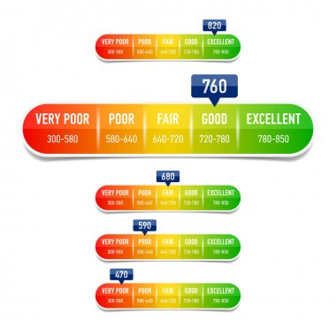 Credit score scale set
