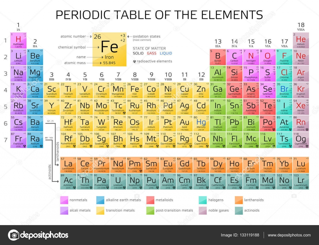 Mendeleevs periodic table of elements with new elements 2016 mendeleevs periodic table of elements with new elements 2016 stock vector biocorpaavc Choice Image