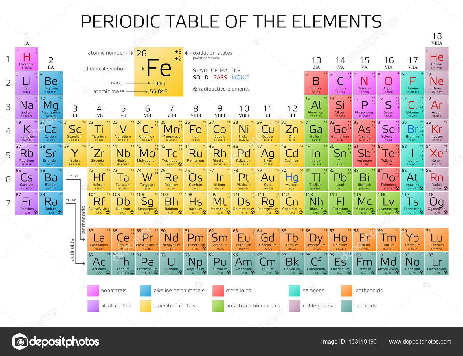 Periodic table element diagram wiring diagram schemes for Periodic table 85 elements