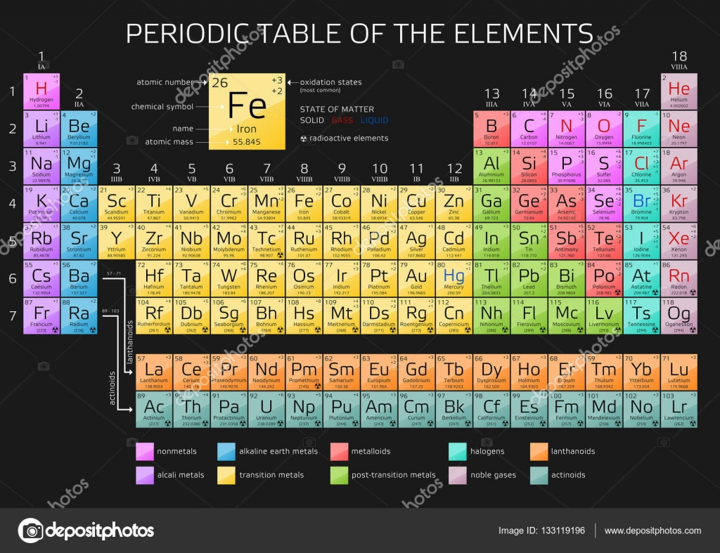 periodic table of the elements with atomic number weight and symbol vector illustration with new elements 2016 vector by andriano_cz