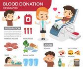 Blutspende. Ein Mann, der sein Blut spenden