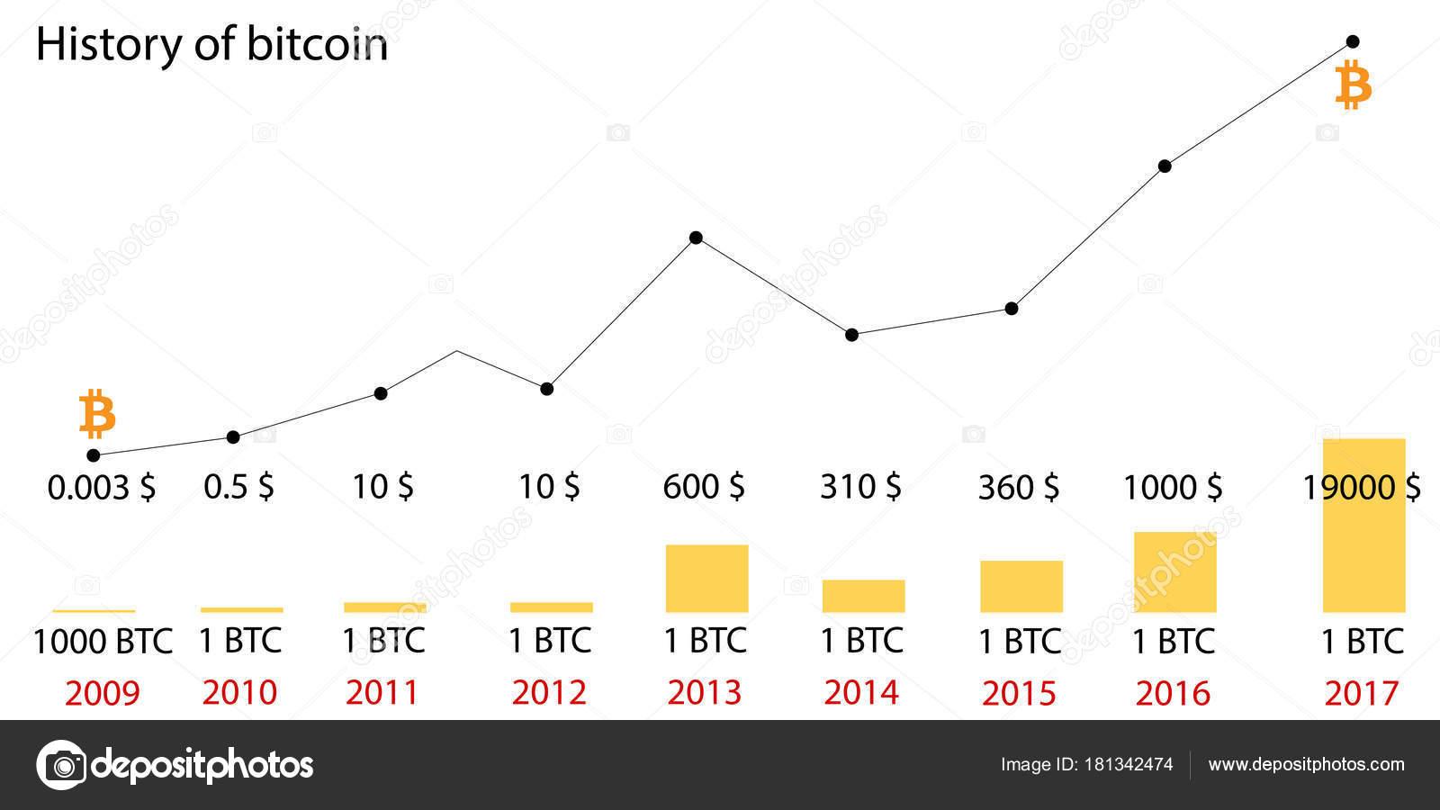 Co można byłoby kupić za 1 bitcoina pięć lat temu? Ta grafika pokazuję skalę wzrostu kryptowalut