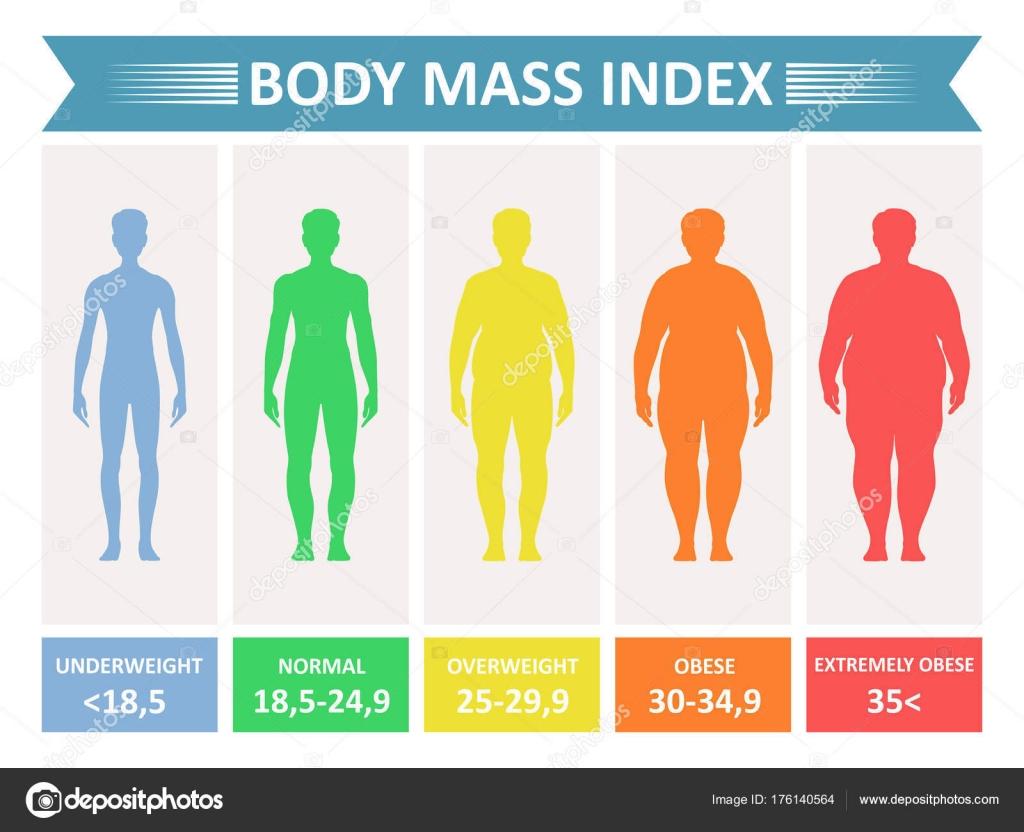 Indice de masa corporal sin grasa