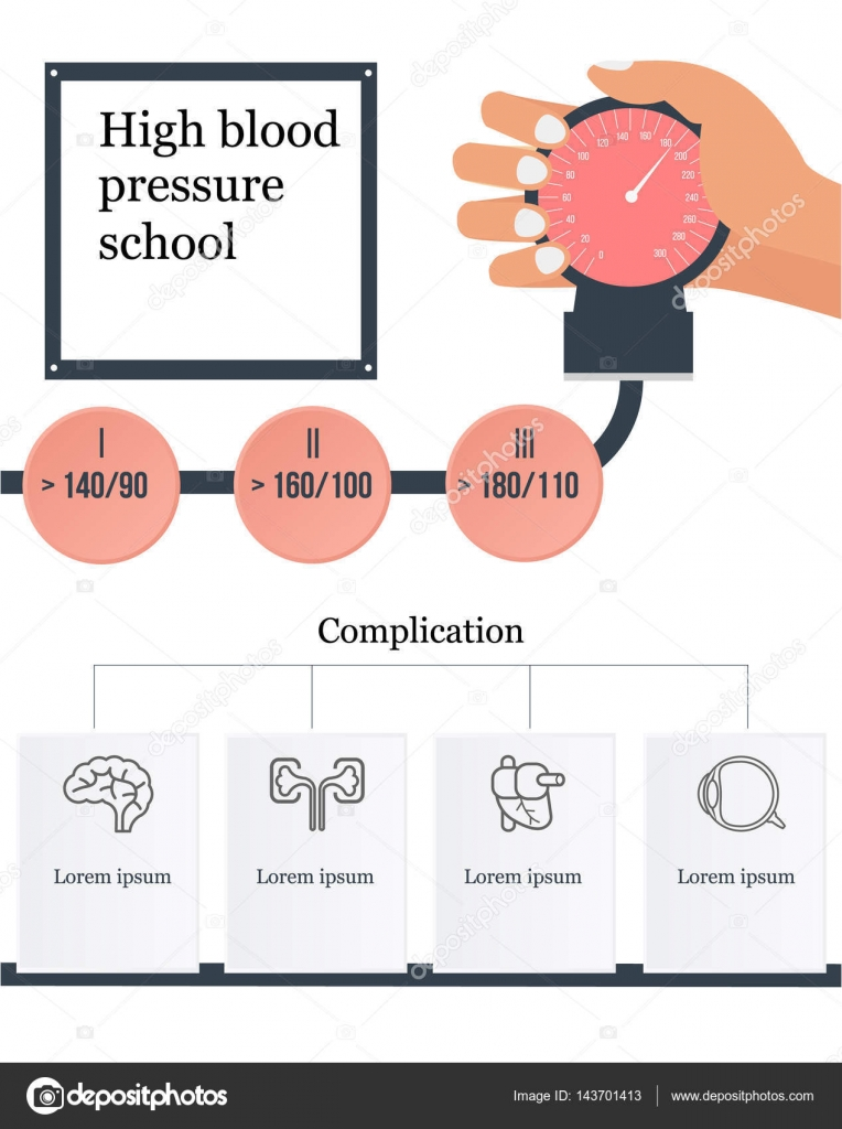 high blood pressure educational infographic showing different grades