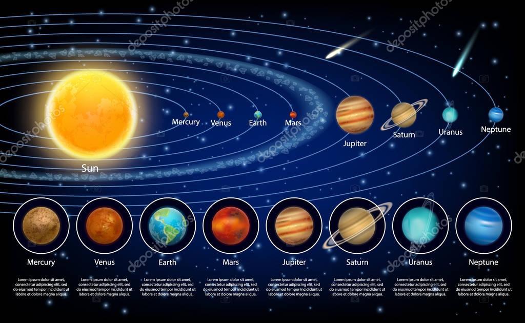 Sonnensystem Planeten Satz Realistische Vektor