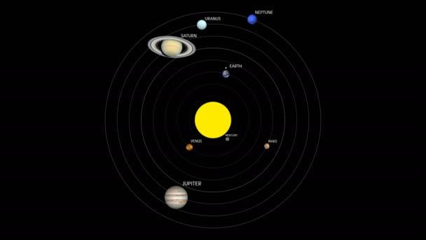 Planety sluneční soustavy obíhající slunce