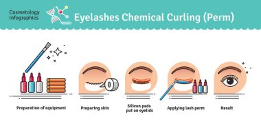 Vector Illustrated set with salon Eyelashes chemical curling