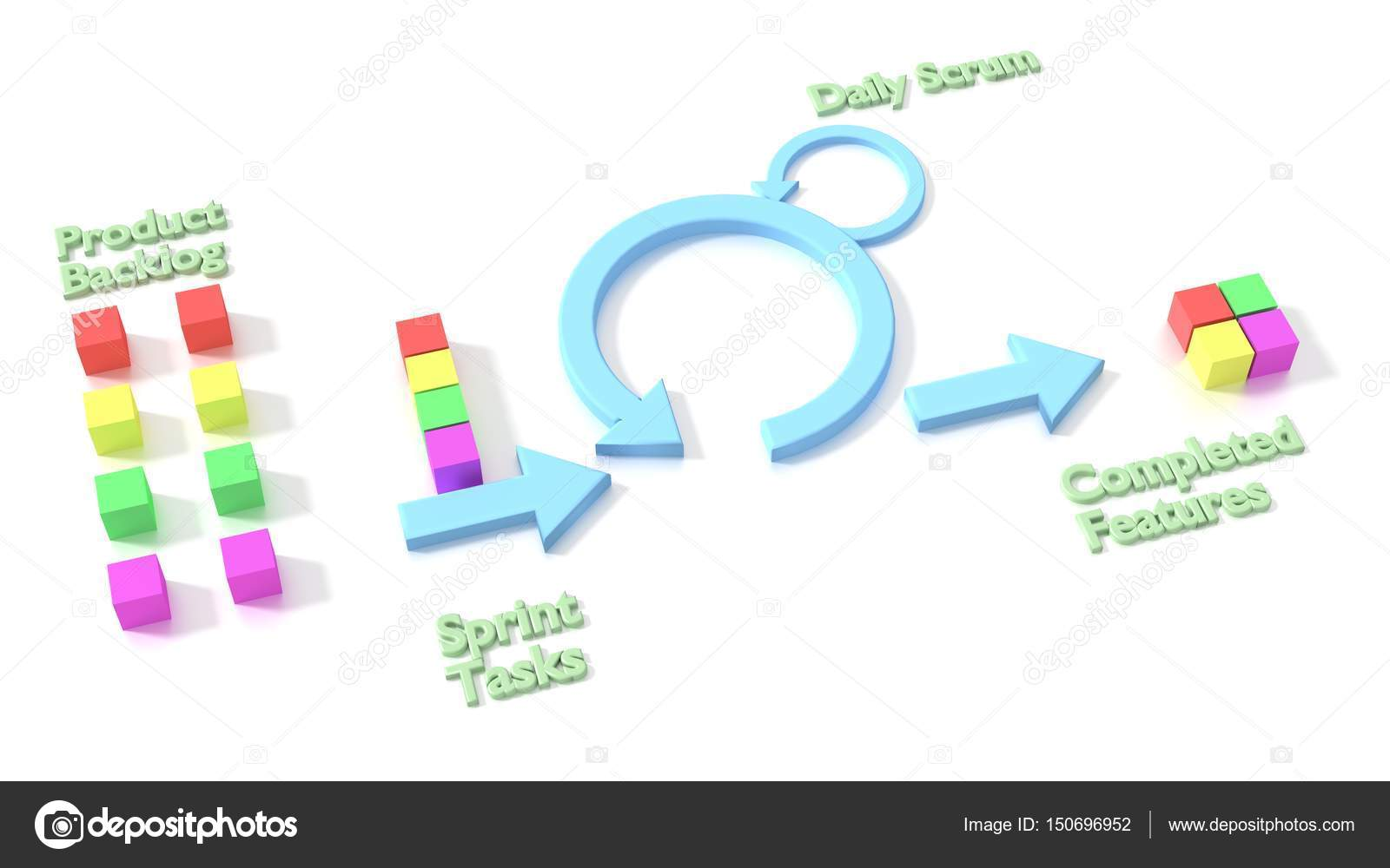 Agile scrum software development methodology diagram on white agile scrum software development methodology diagram on white background 3d illustration photo by beebright ccuart Gallery