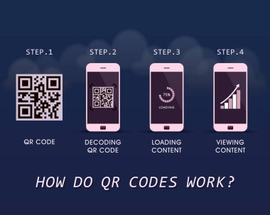 How do QR Codes work? - quick response infographic template with four steps to follow