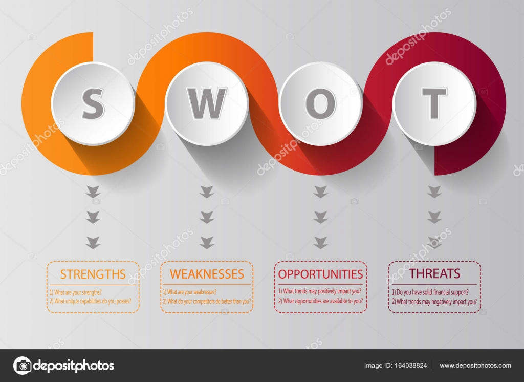 Swot Analysis Spiral Design With Main Questions  Project Management