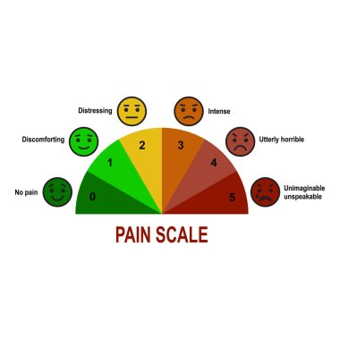 Pain scale 0 to 10 is a useful method of assessing. clip art vector