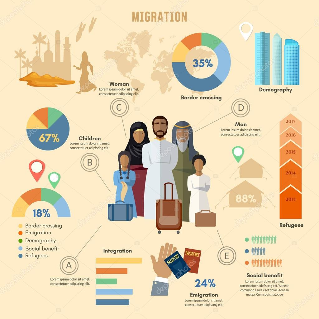 Refugees, infographic. refugees immigration, arab family