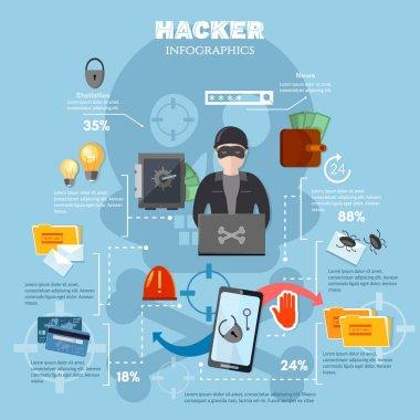 Hacker attack, internet security infographics, Hacker, spam