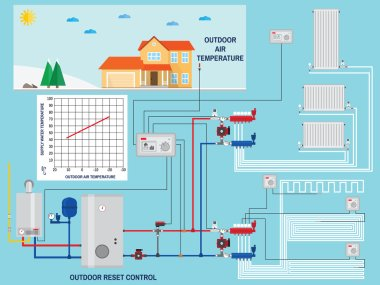 Smart energy-saving heating system with outdoor reset control. Smart House with outdoor reset control. Gas boiler, heating systems. Manifold with Pump. Green energy. Vector illustration. clip art vector