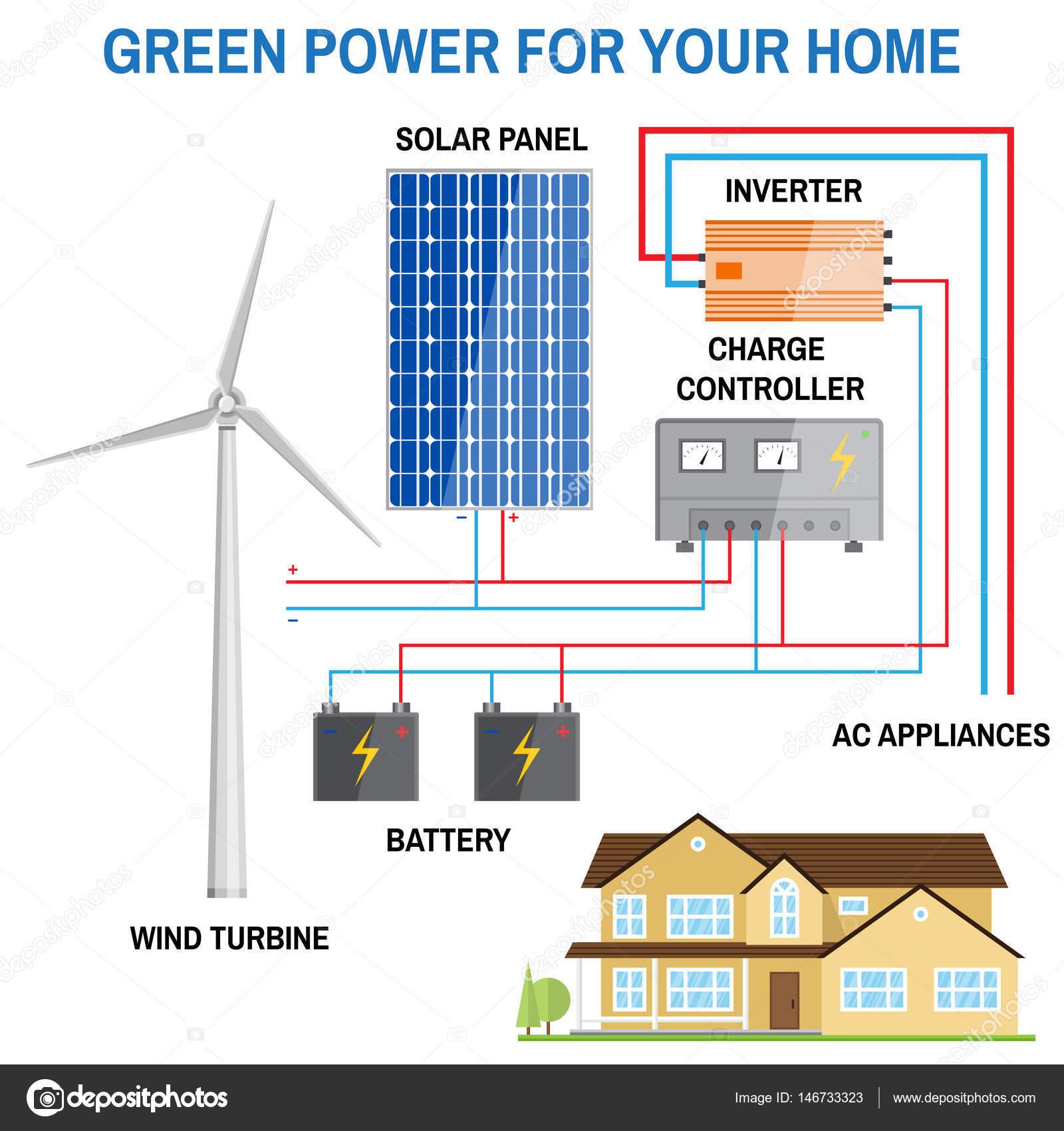 Solar panel system for home — Stock Vector © serdiuk igorail