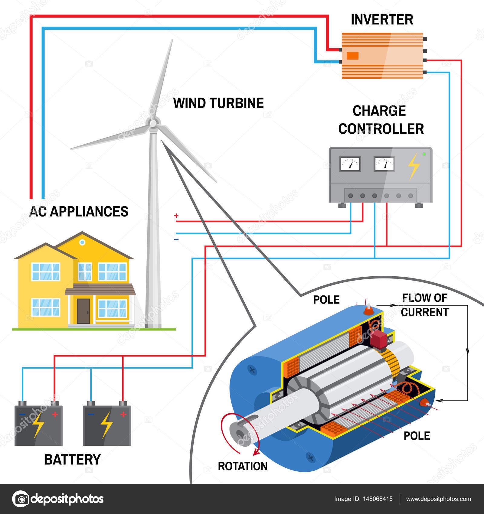 Wind turbine system for home — Stock Vector © serdiuk igorail