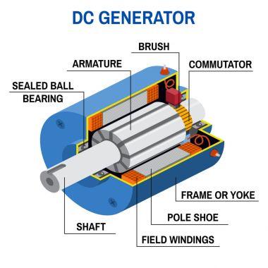 Dc generator cross diagram.
