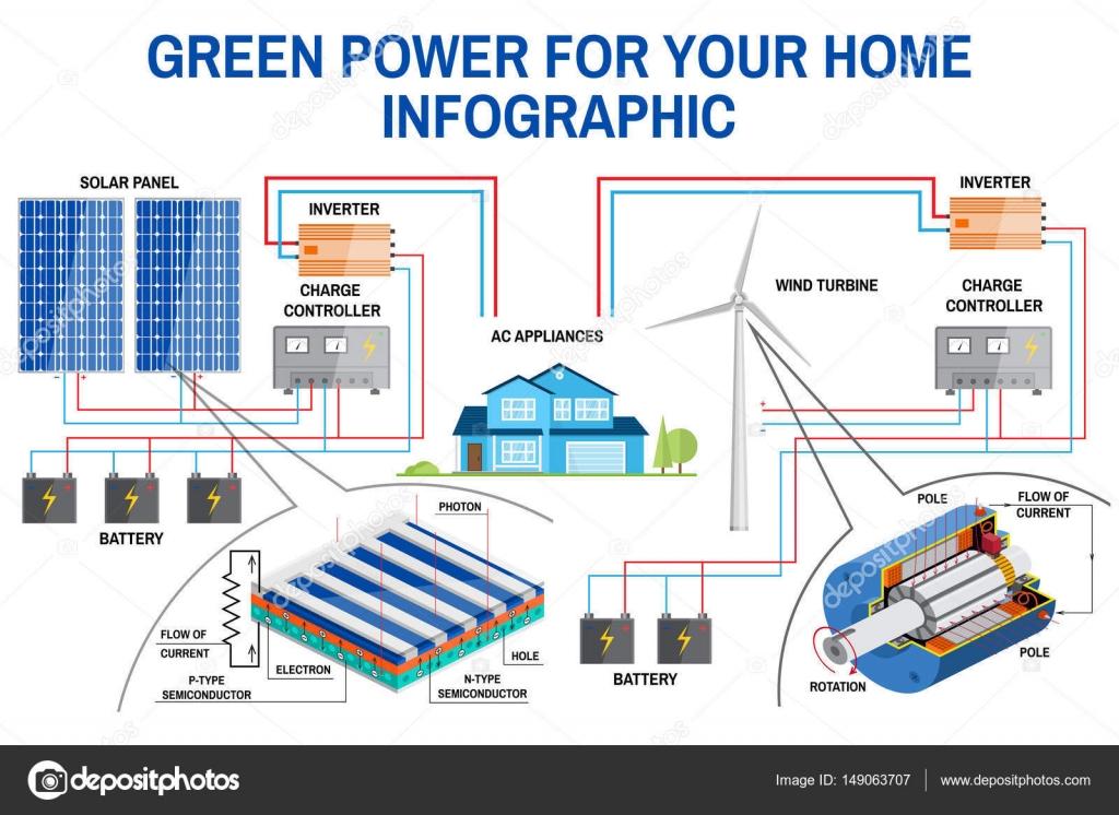Puissance Panneau Photovoltaique en ce qui concerne système de génération de puissance panneau solaire et éolienne pour