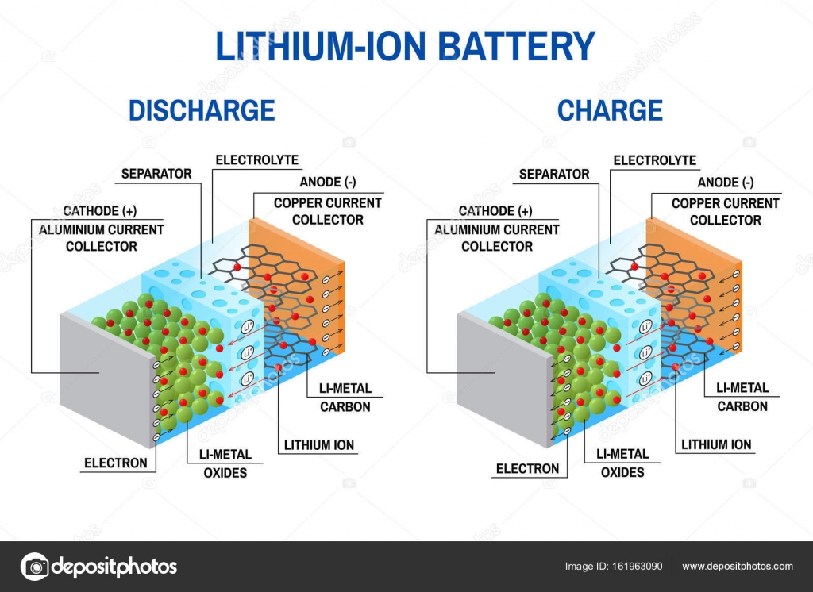 Li-ion battery diagram. — Stock Vector © serdiuk.igor.gmail.com ...
