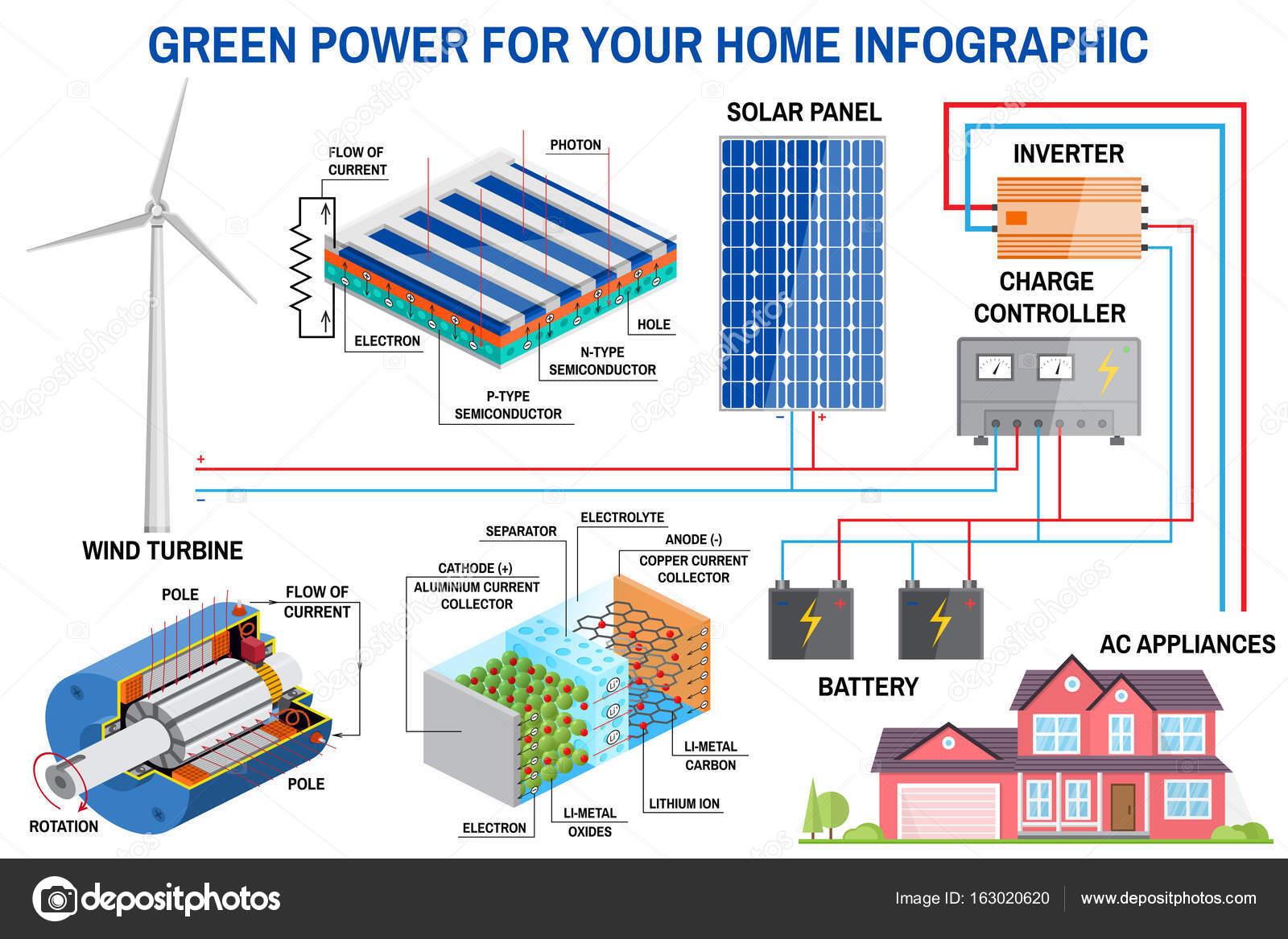 Puissance Panneau Photovoltaique dedans système de génération de puissance panneau solaire et éolienne pour