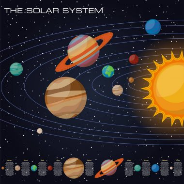 Solar system with sun and planets on their orbits - mercury and venus, mars and jupiter, saturn and uranus, neptune and pluto, comets