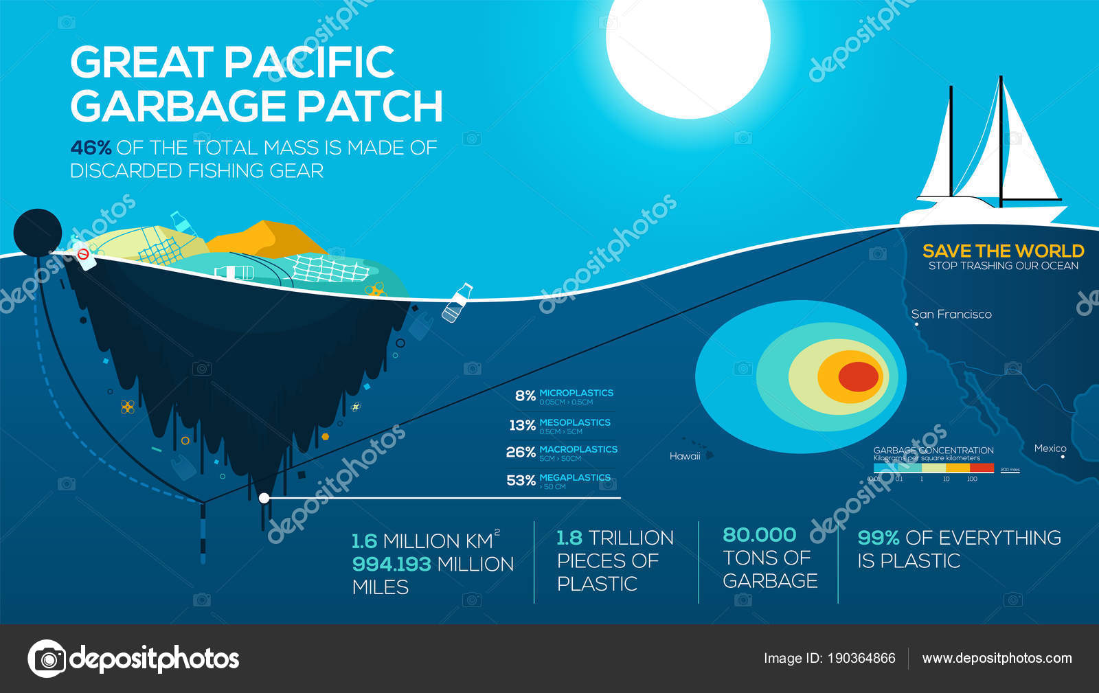 Global environmental problems infographics. great pacific ...
